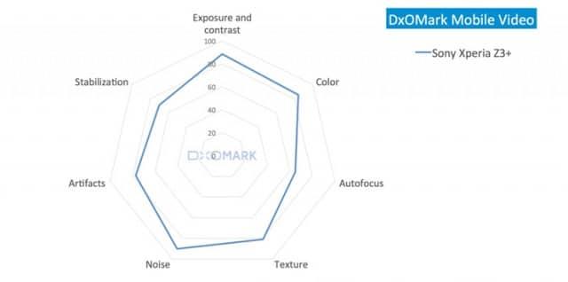 DxOMark-Xperia-Z3-_4-640x318