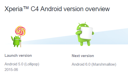 Xperia-C4-Android-6.0-Marshmallow