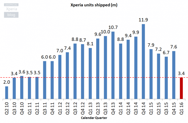 Sony-Xperia-Units-Shipped_Q4-FY15-640x418